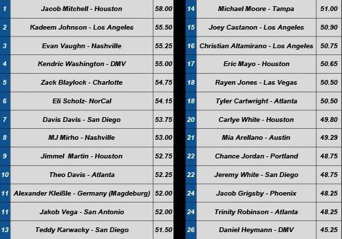 WSSC2021-Ranking